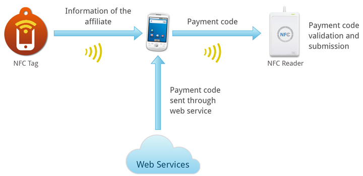 NFC mobile payment process