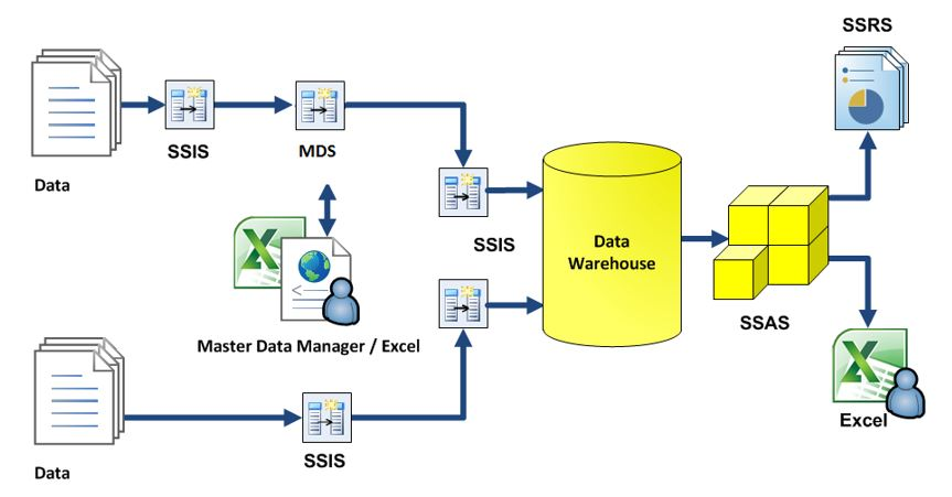 MS SQL Server BI (Business Intelligence) - Mazarin Blog