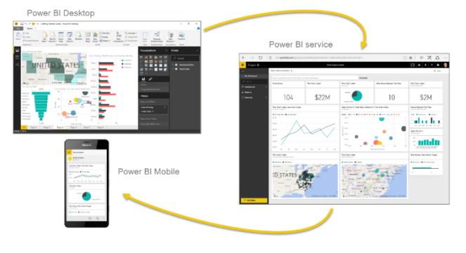 Parts of Power BI