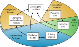 Deploying and updating Models
