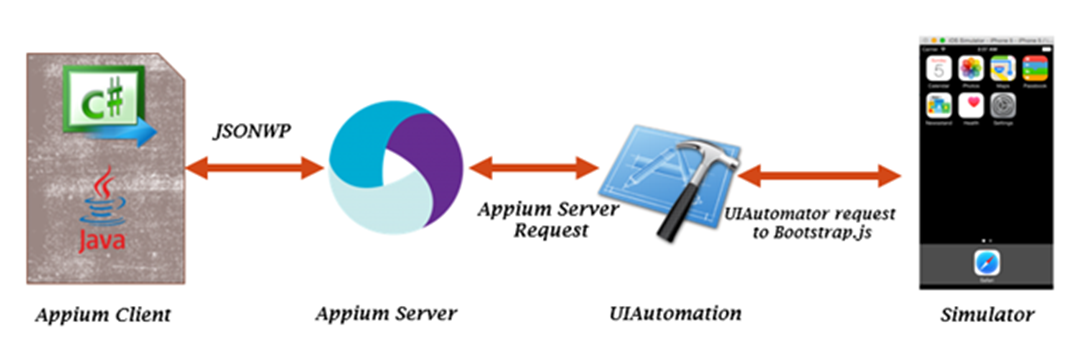 Test Automation of Mobile Applications using Appium - Mazarin Blog
