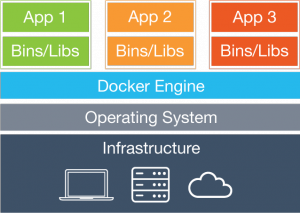 Containers Architecture