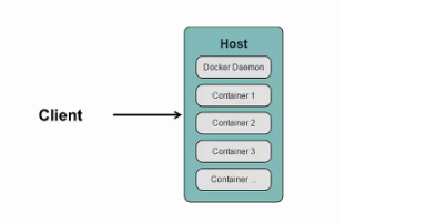 Docker Daemon and Docker Client