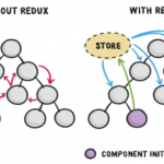 Without Redux and with Redux application state behavior