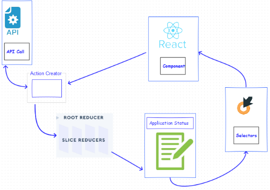Architectural design of connection react with redux