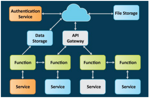 Illustration of the serverless architecture and interaction between different components.